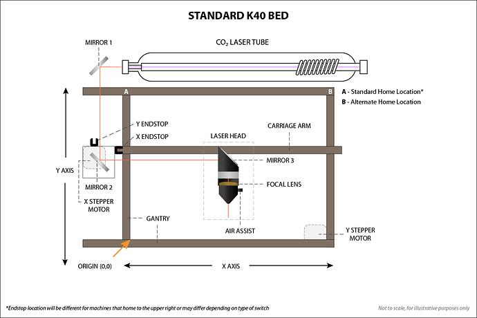 Standard K40 Bed Layout